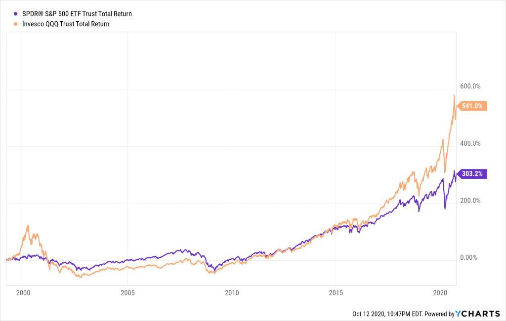 QQQとSPYのトータルリターン 比較