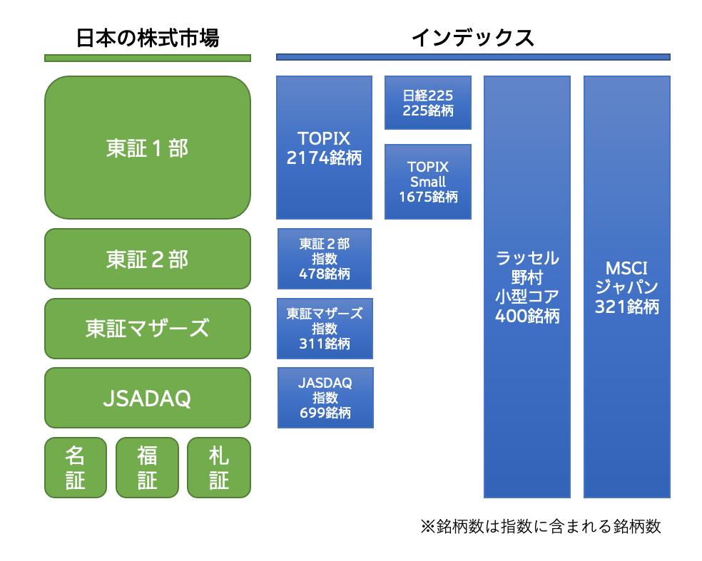 日本の株式市場と日本の株式インデックス