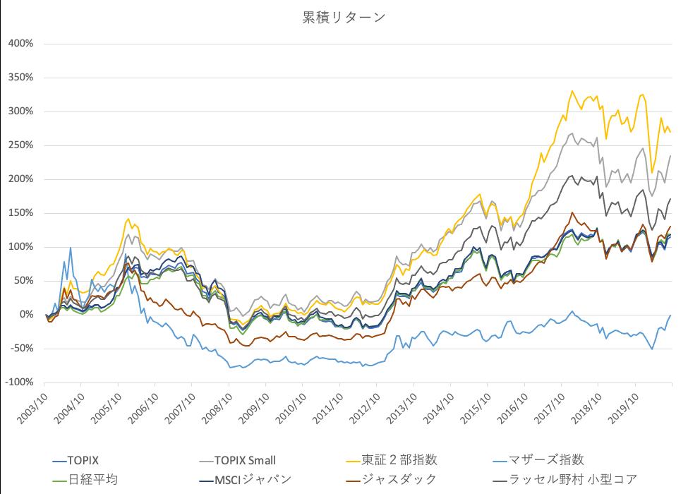 日本株インデックスの累積リターン