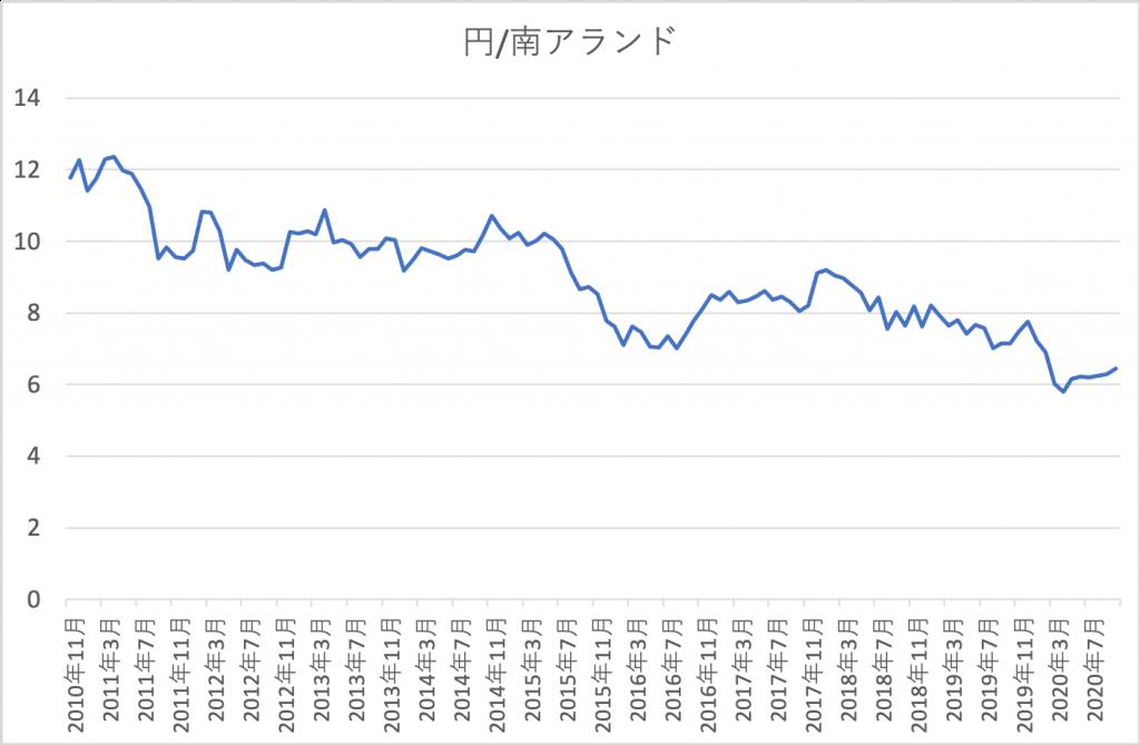 10年南アランド/円 為替チャート
